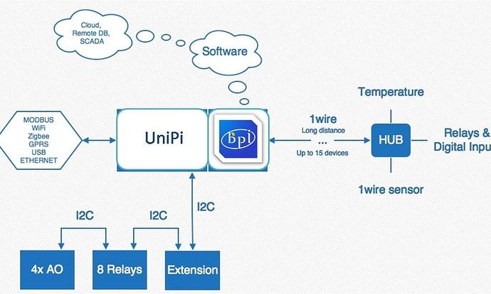 Wiringpi C Compile