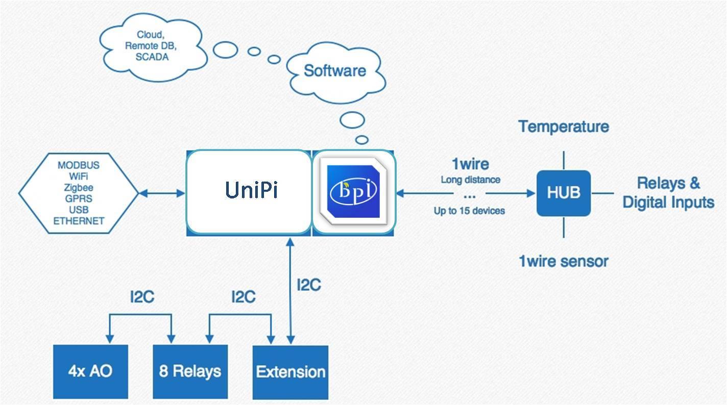 Bpi M3 Use The Unipi 8relaysmcp23008 Module Demo Wiringpi I2c Code 999991424x794 101 Kb
