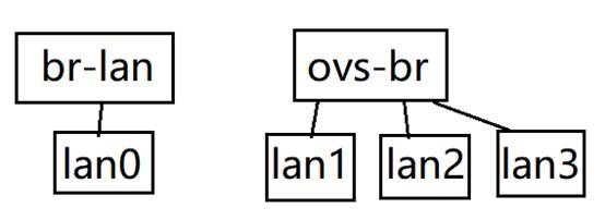 BPI_R2 How to config vlan? - Banana Pi BPI-R2/BPI-R64