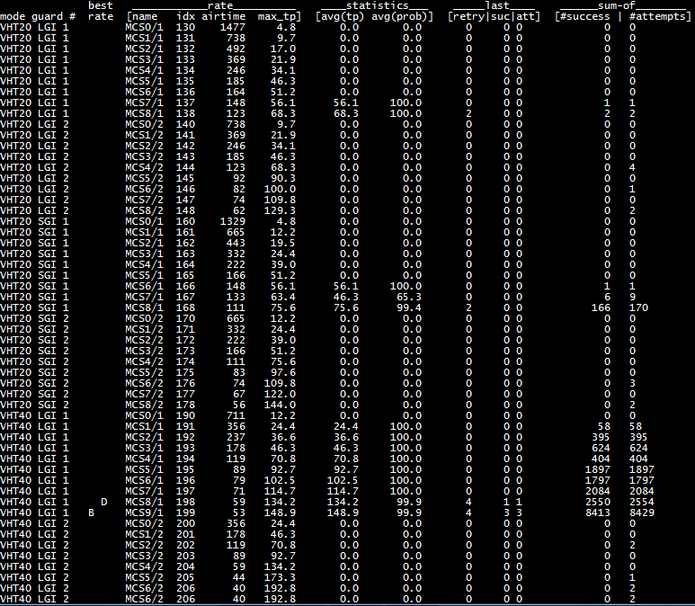 Mt7615 wifi driver testing - Banana Pi BPI-R2/BPI-R64 - banana pi