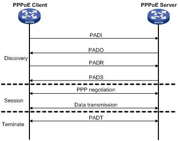 WAN PPPoE not Working in LEDE - Banana Pi BPI-R2/BPI-R64