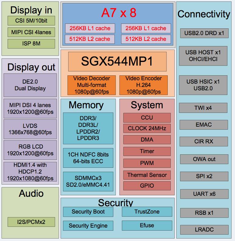 Creating an NDI 1080@30 media box - Banana Pi BPI-M3